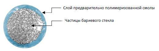 Структура частиц
